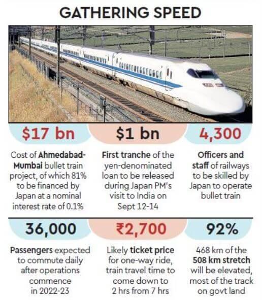 Mumbai bullet train, forecast