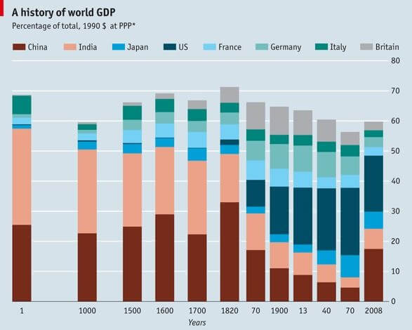 A history of world GDP